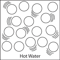 Diagram showing water molecules in hot water