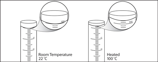 A sample of water in two graduated cylinders.  The heated water sample reaches higher than the cooler water sample.