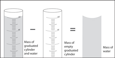 You can measure the mass of water in a graduated cylinder by measuring the mass of a cylinder when filled with water and then subtracting out the mass of the empty graduated cylinder