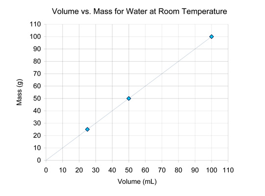A graph of the mass of water plotted against its volume.