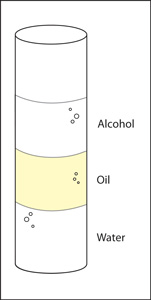 A graduated cylinder with different liquid layers seperated according to their density