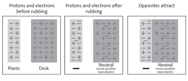 A series of 3 diagrams explaining how the movement of electrons causes the plastic to be attracted to the desk.