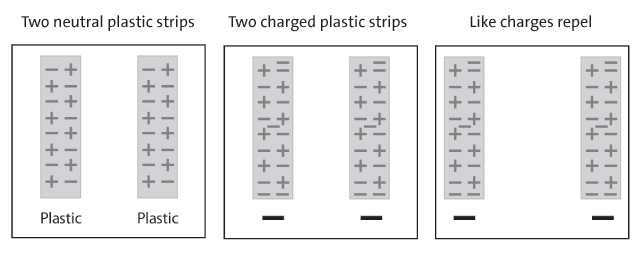 A series of diagrams showing how the movement of electrons between two plastic pieces causes them to repel one another