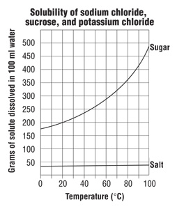 Pin Solubility Curve Graph Worksheet on Pinterest