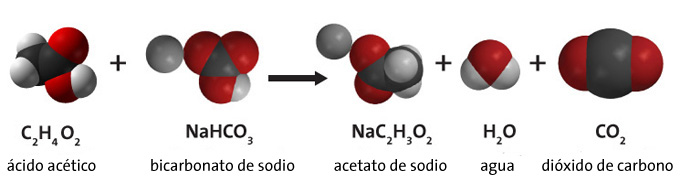 Control de la Cantidad de Productos en una Reaccin Qumica