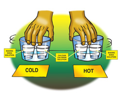 Two solutions of baking soda and calcium chloride, one in a hot water bath, and the other in a cold water bath.