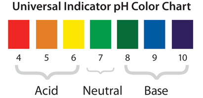 A chart showing the different colors that universal indicator can change to, and how each color corresponds to a specific pH value