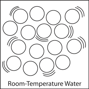 A simplified diagram of water 'molecules' in room temperature water.  The water molecules are represented as circles.