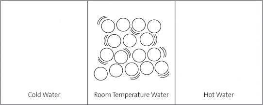 A composite drawing showing how the arangement and behavior of water molecules change as heat is added. In cold water, water molecules move slowly and are close together.  In room temperature water, w
