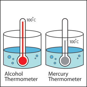 At left an therometer where the internal fluid is alcohol. At right, a thermometer where the internal fluid is mercury. Both thermometers are reading 100 degrees Celsuis, but the fluid in the alcohol thermometer is much higher than the fluid in the mercury thermometer.