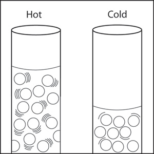 Two thermometers, one recording a high temperature, the other recording a low temperature.  The molecules of the liquid in the thermometer are further apart and have more movement in the thermometer recording a high temperature. The molecules are closer together and exhibit less movement in the thermometer recording a low temperature.
