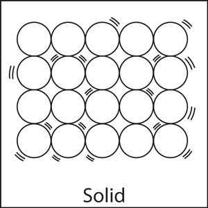 In solids, the molecules have the least movement, vibration, and are close together in fixed positions.