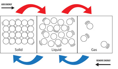 This diagram shows that as energy is added to matter in the form of heat, solids become liquids, and liquids become gases.  As energy is removed, the process is reversed.  Gases condense to form liqui