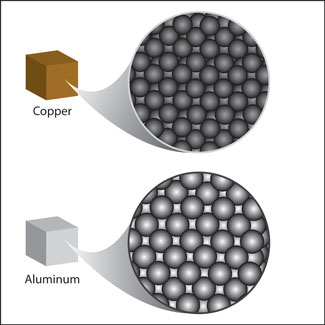 This illustration shows a block of aluminum and a block of copper of equal size. The atomic composotion of each is illustrated to show the differences between the size of the atoms that compose each,