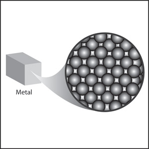 A small block of metal, showing the size of the atoms and their arrangement.