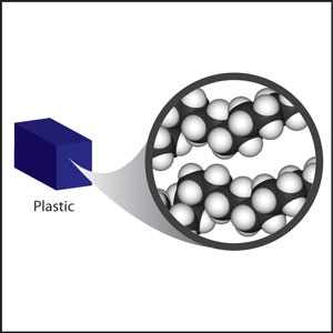 A small block of plastic, showing the polymers of which it is composed and their proximity to one another.