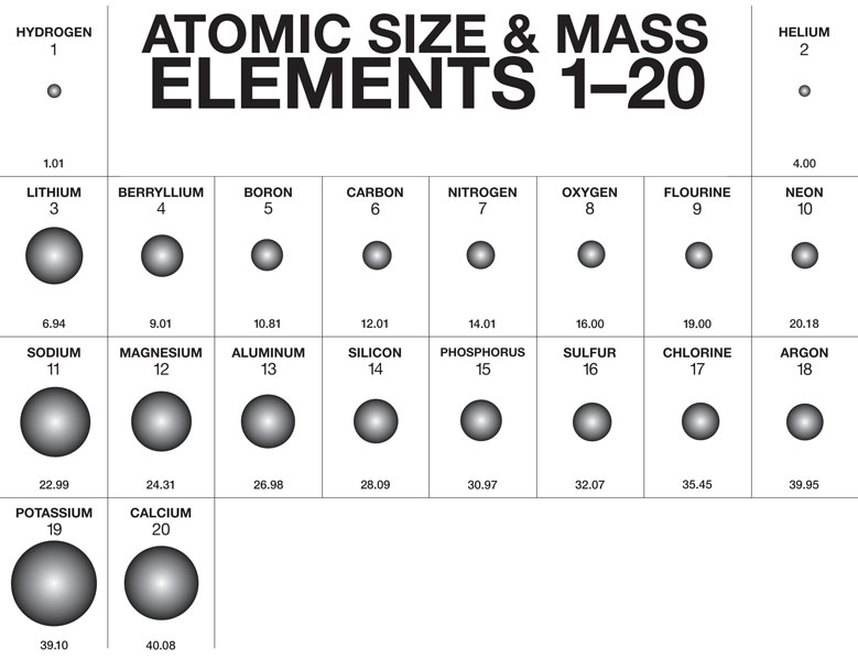 how big are atoms webquest mr bohlenders 8th grade physical science - Periodic Table First 20 Elements Atomic Number
