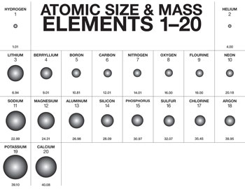 A truncated version of the peiodic table of the elements, showing only the first 20 elements.  The atomic 'sizes' are shown by illustrating the atomic radii in proportion to one another.