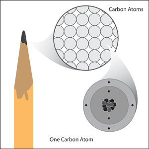 A three-tiered diagram of a pencil.  There is a close-up view of the graphite, showing carbon atoms, and then a close-up view of one of the carbon atoms, revealing the protons, neutrons, and electrsons of which it is composed.