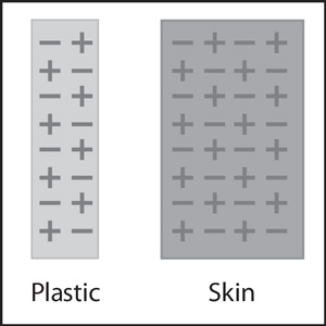 A diagram of a neutral piece of plastic and a neutral area of skin on a person's hand.