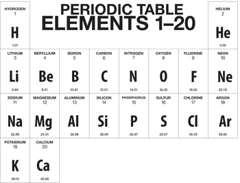 A truncated version of the Periodic Table, showing only the first 20 elements, Hydrogen through Calcium.