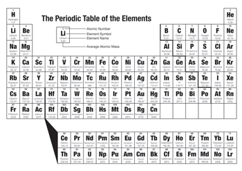 The Periodic Table of the Elements, listing all known elements, numbered 1–118.