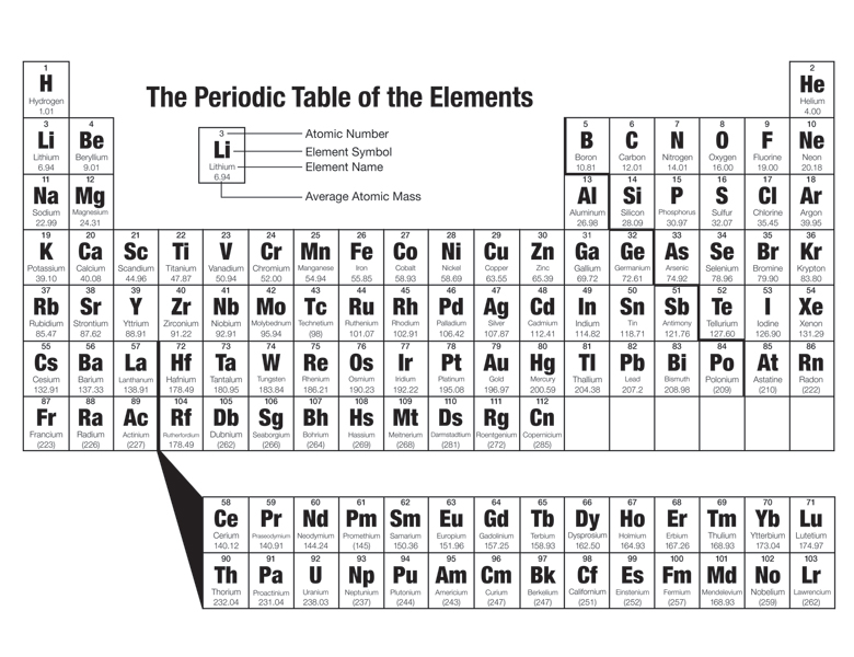 The periodic table of the elements listing all known elements