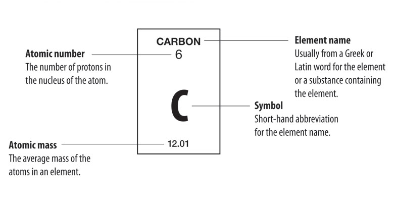 Multimedia the periodic table chapter 4 lesson 2 middle a legend for the periodic table showing what the different numbers and symbols inside of urtaz Image collections