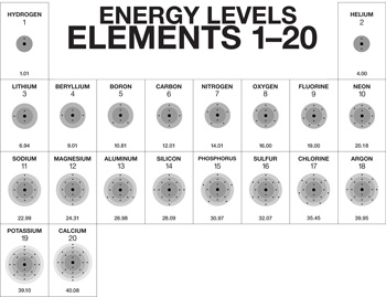 A truncated periodic table, showing elements 1–20, and their distribution of electrons through their corresponding energy levels.