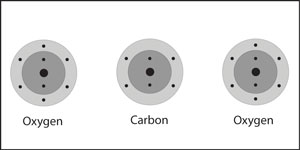 Two oxygen atoms are on either side of a central carbon atom.
