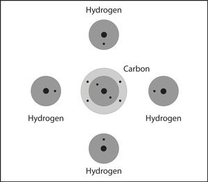 Four hydrogen atoms and one carbon atom are near each other. The hydrogen atoms are arranged around the oxygen atom.
