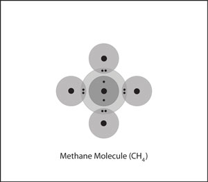 A molecule of methane, in which four hydrogen atoms are covalently bonded to the central carbon atom.