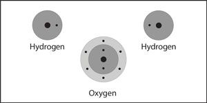 Two hydrogen atoms and one oxygen atom near each other.