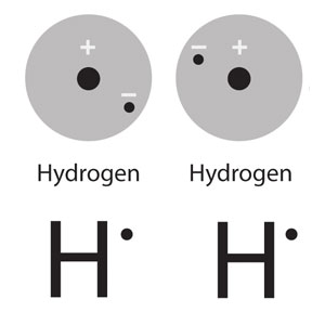 An energy level model of two hydrogens atoms alongside two lewis dot diagrams of hydrogen.