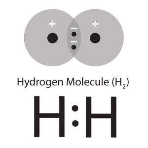 Covalent bonding depicted between two energy level models of hydrogen in which all of its electrons are depicted, though only the outermost electrons participate in bonding, and between two lewis dot structures in which only the outermost electrons are shown.