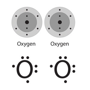 Two representations of a pair of oxygen atoms. Above, energy level diagrams of oxygen atoms, showing all of oxygen's electrons. Below, lewis dot structures of two oxygen atoms, showing only its outermost electrons.