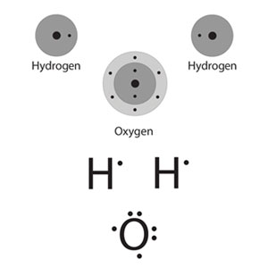 Two depictions of the atoms that compose water.  To the left, energy level models of two hydrogen atoms on either side of a central oxygen atom. On the right, lewis-dot structures of two hydrogen atoms and a central oxygen atom.