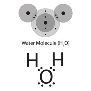 Covalent bonding in a water molecule represented two ways. On the left, energy level models of oxygen and two hydrogens, in which the outermost electrons are shared to form bonds. On the right, lewis-dot structures for hydrogen and oxygen show pairs of shared electrons to illustrate bonding.