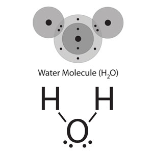 Energy levels of hydrogen and oxygen illustrate the single bonds in water.  Below, a simplified version of a water molecule in 'bond-line' formula, in which the single bonds between hydrogen and oxygen are represented by a straight line.