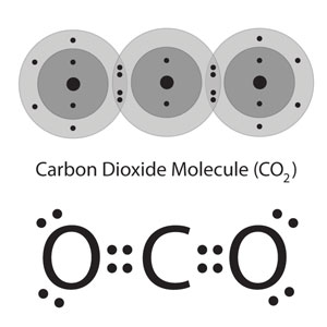 Two depictions of a carbon dioxide molecule. Above, using energy level models in which all the electrons in each of the atoms that compose the molecule are shown. Below, lewis dot structures are used, so only the outer electrons and chemical symbols are used.