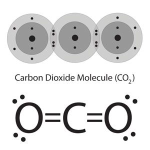 Another representation of a carbon dioxide molecule. Above, using the familiar energy level models. Below, the molecule is written in bond line formula, in which the double covalent bonds between carbon and oxygen are represented by pairs of staight lines.