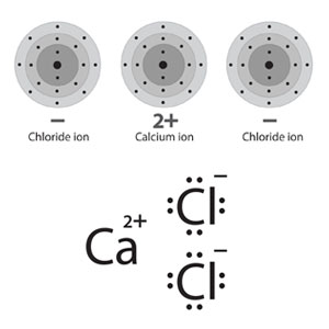 Two depictions of a calcium ion in proximity to two chloride ions. Above, energy level models of the ions, with a plus sign below the sodium and a minus sign below the chloride to indiciate their charged nature. Below, lewis dot structures of the atoms, in which only the outermost electrons are depicted.
