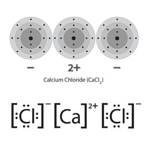 Two depictions of a calcium chloride formula unit. Above, using the familiar energy level models with a plus and minus to indicate that they are ions. Below, using lewis dot structures, where the chemical symbols are surrounded by the number of electrons in the charged species and accented by a superscript charge sign to show that they are ions.