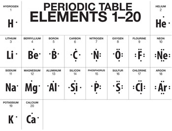 A truncated version of the Periodic Table, showing Lewis Dot structures for the first 20 elements Hydrogen–Calcium.