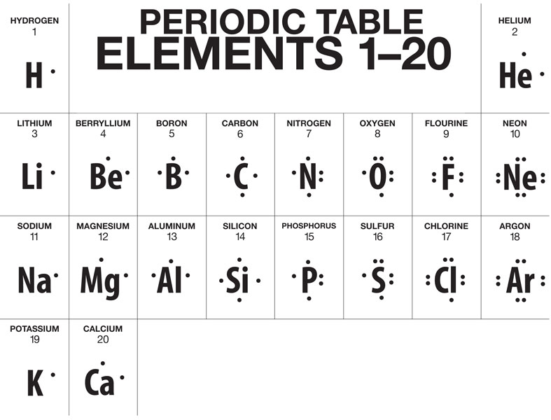 Printables Lewis Dot Structure Worksheet multimedia represent bonding with lewis dot diagrams chapter 4 a truncated version of the periodic table showing structures for first 20
