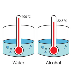 Two thermometers, one submerged in water, the other submerged in alcohol, showing the alcohol boils at a lower temperature than water.