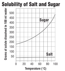 A graph in which grams of solute dissolved is plotted against temperature.  The curve that represents sugar's solubility over a wide temperature range increases greatly, while the curve that represents salt hardly increaseas at all.