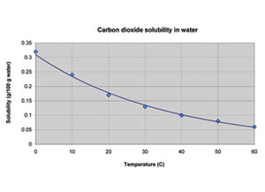 A solubility curve for carbon dioxide in water, showing that less carbon dioxide dissolves as temperature increases.