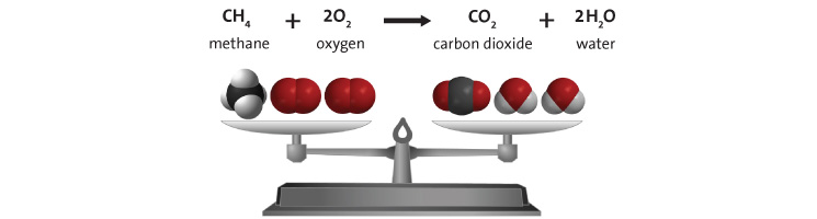 "Space filling models of the molecules that are involved in the combustion of methane are depicted on a scale, showing that the equation is ""balanced"".  The same kinds of molecules are found on both sides of the chemical equation, and in the same amounts."
