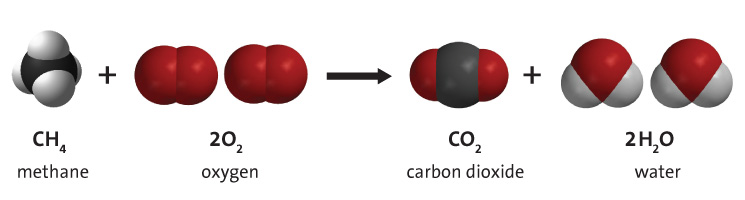 The chemical equation for the combustion of methane.  The equation is expressed both with chemical formulas and with space-filling models of each molecule involved.  In this case, methane + oxygen yields carbon dioxide and water.